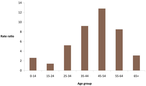 Indigenous:non-Indigenous ratios of notifications of end-stage renal disease, by age group, Australia, 2004-2006