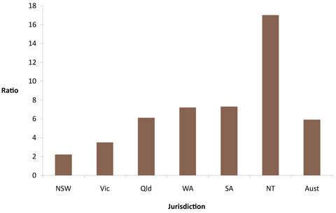 Indigenous:non-Indigenous ratios of notifications of end-stage renal disease, by state/territory, Australia, 2004-2006