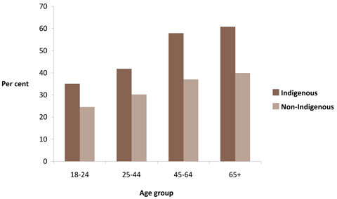 Proportions of inactive males, by Indigenous status and age group, non-remote areas, Australia, 2004-2005
