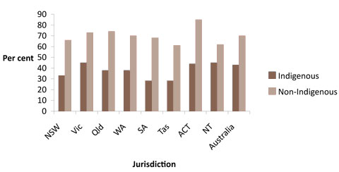 Male school retention until year 12, by Indigenous status and jurisdiction, Australia, 2008