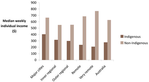 Median gross weekly individual income for males aged 15 years and over, by Indigenous status and remoteness, 2006