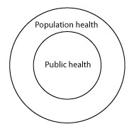 Relationship of population health and public health