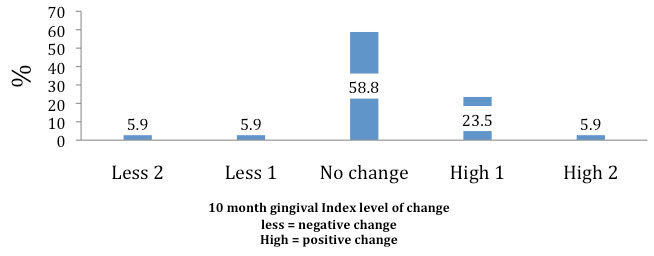 Gingival-Index-Clinical-index-change-from-baseline-assessment